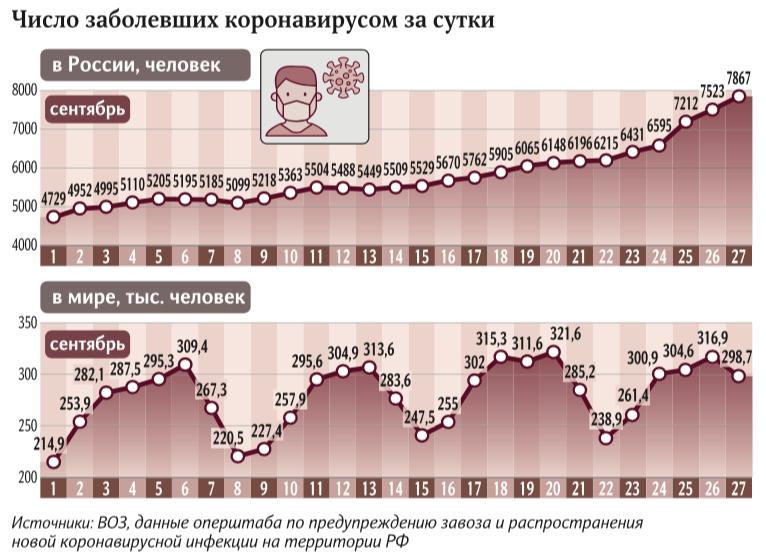 Два года в доме: коронавирус может остаться в России до 2022-го | ГардИнфо
